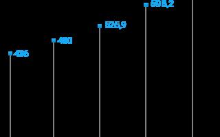Газпром личный кабинет — получение топливных карт, регистрация