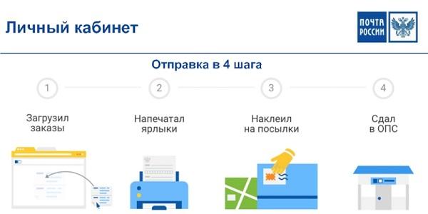 lichnyj-kabinet-pochty-rossii-poshagovyj-algoritm-registratsii-preimushhestva-akkaunta-3.jpg