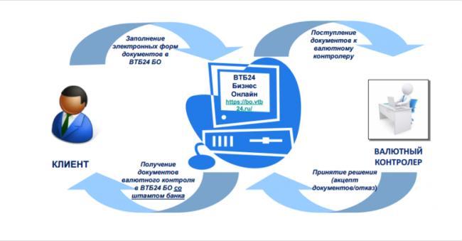 1-vtb-24-biznes-onlayn-lichnyy-kabinet.png