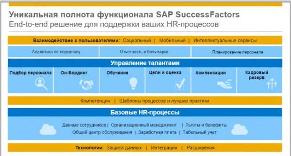 lichnyj-kabinet-success-factors-sberbank-registratsiya-v-sisteme-vozmozhnosti-akkaunta-3.jpg