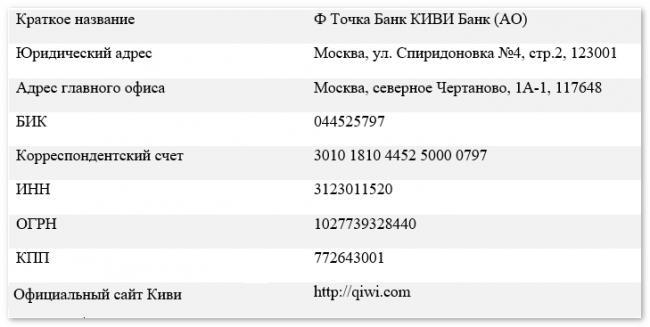 rekvizity-tochka-banka-v-kivi.png